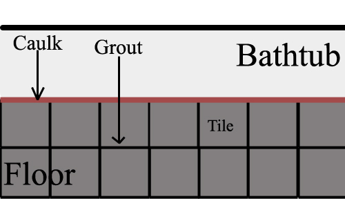 The Grey Tiles Are Joined Together With The Black Grout Lines. When The Tub  Meets The Tile Flooring, Caulking Must Be Used To Give The Area A  Waterproof ...